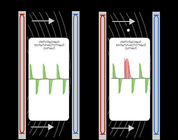 Принцип импульсной индукции с использованием мультичастотного сигнала и анализом характеристик металла