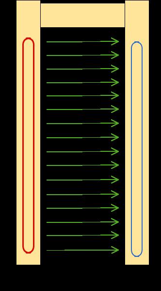Принцип однозонного арочного металлодетектора