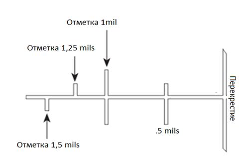 Прицельная сетка Bushnell G-серии c меткой 0.25 мм