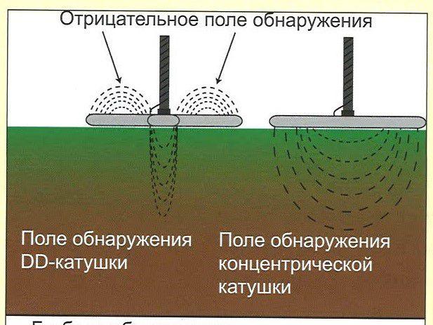princip-raboty-Mono-i-DD-katushek